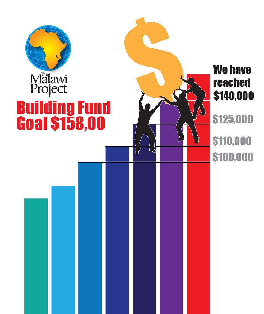 Malawi Fund Raising graph